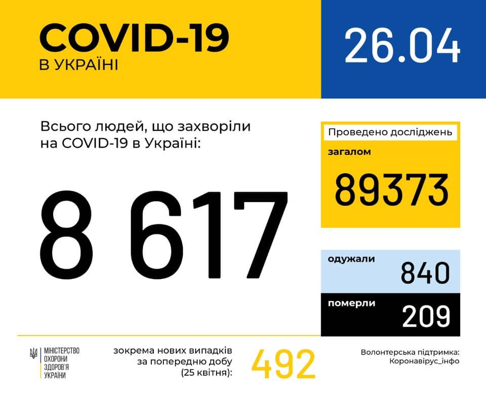Ситуація із коронавірусною інфекцією у Кам'янці-Подільському та районі станом на 26 квітня, фото-1