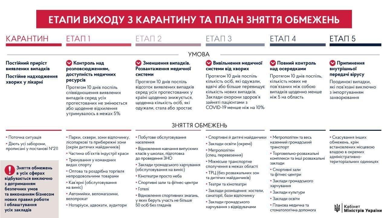 Як Україна буде виходити з карантину?, фото-1