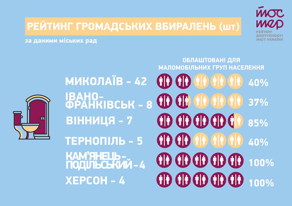 """Кам'янецькі вбиральні увійшли у рейтинг доступності міст України """"Тостер"""", фото-1"""