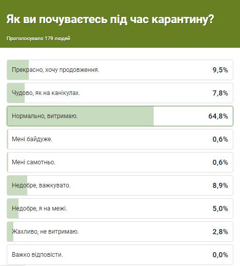 Голос міста: 2,8 % кам'янчан відчувають, що емоційно не витримують карантинні обмеження, фото-1