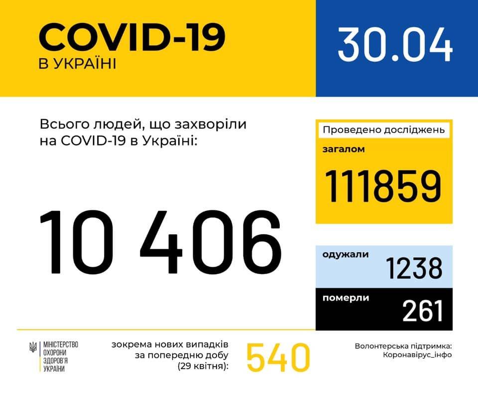 У Кам'янці-Подільському нова підозра на інфікування COVID-19, фото-1