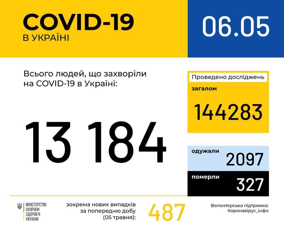 Ситуація із коронавірусною інфекцією у Кам'янці-Подільському та районі станом на 6 травня, фото-1