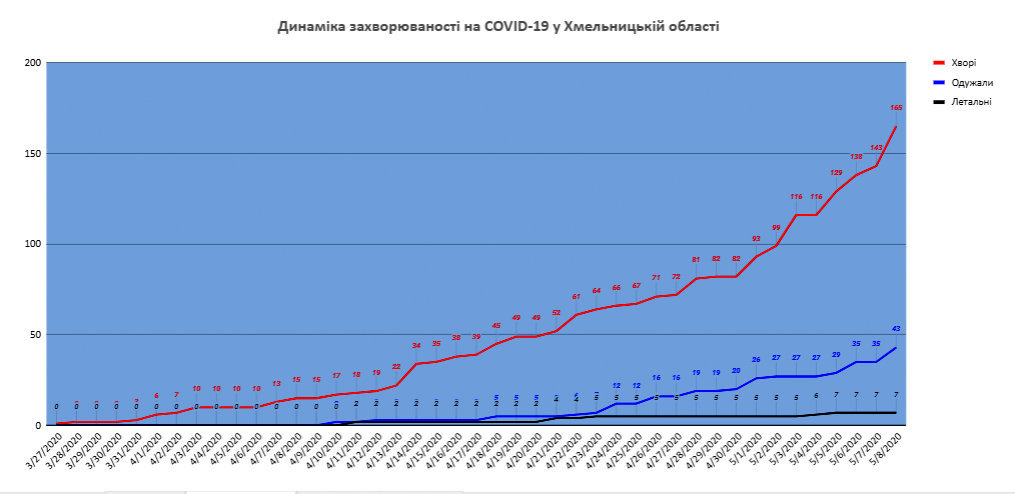 Ситуація з COVID-19 у Хмельницькій області станом на 12 травня, фото-1