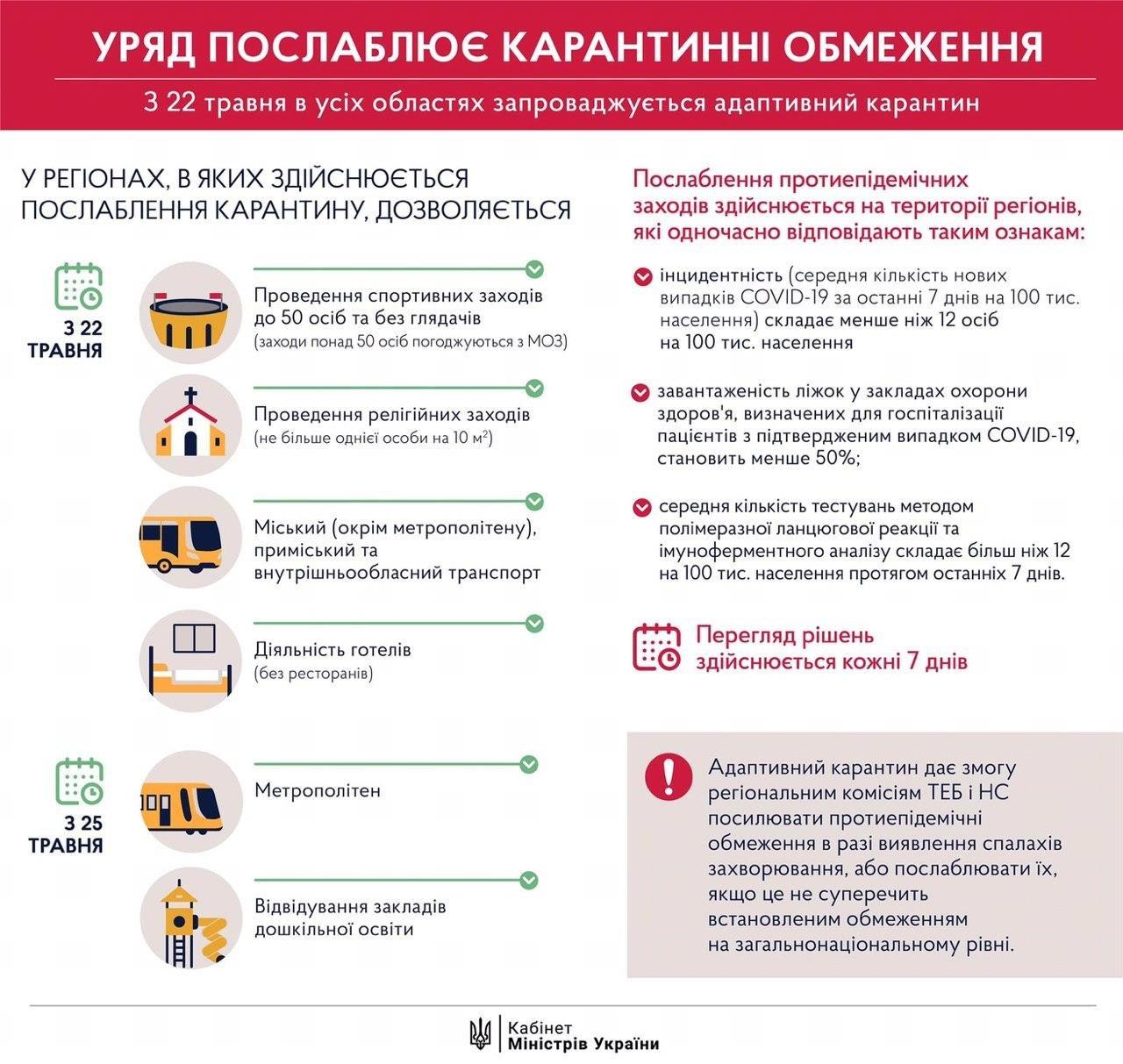 З 22 травня в Україні діятиме адаптивний карантин: які установи запрацюють, фото-1
