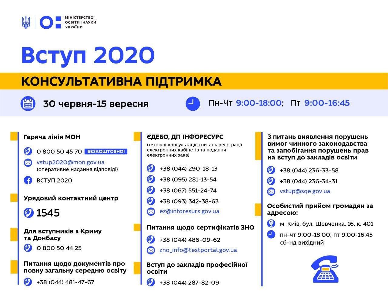 """ЗНО 2020: розпочали роботу """"гарячі лінії"""" з питань вступної кампанії, фото-1"""