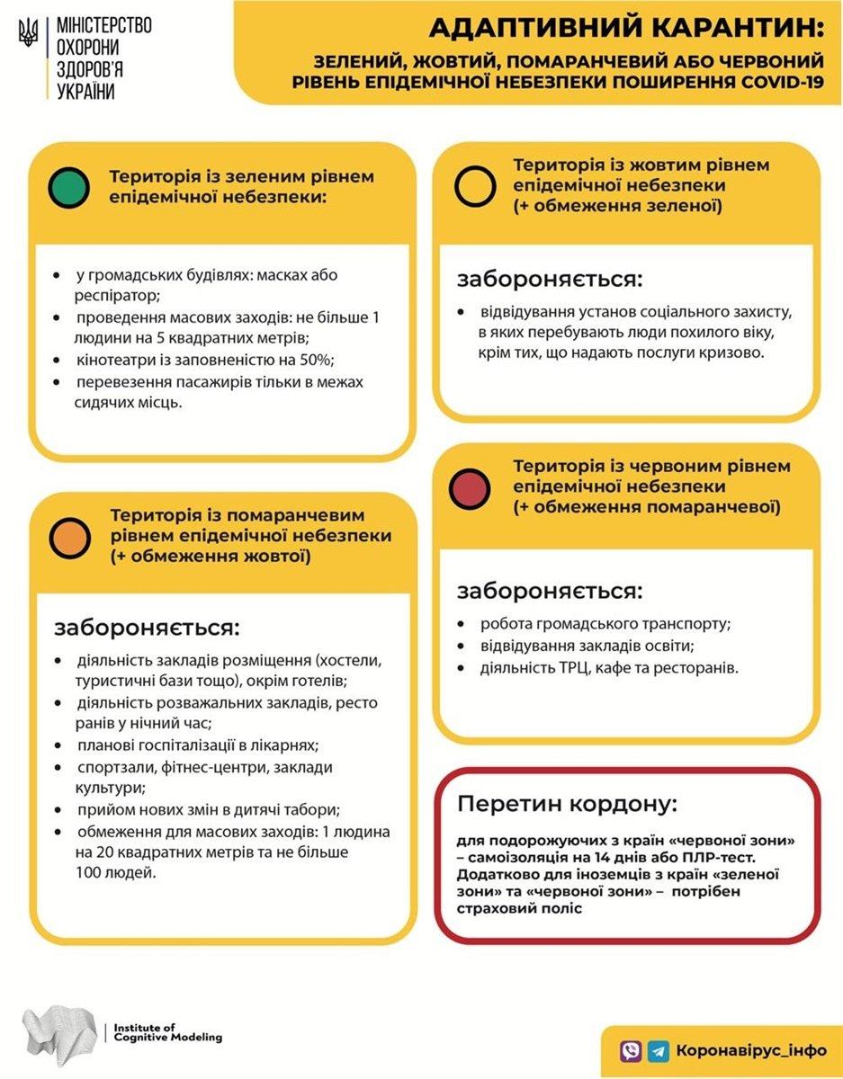"""Кам'янець-Подільський опинився у """"жовтій"""" зоні поширення COVID-19, фото-2"""