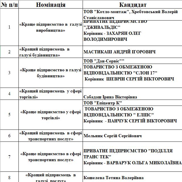 У Кам'янці-Подільському відзначили підприємців міста, фото-1