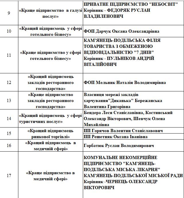У Кам'янці-Подільському відзначили підприємців міста, фото-3