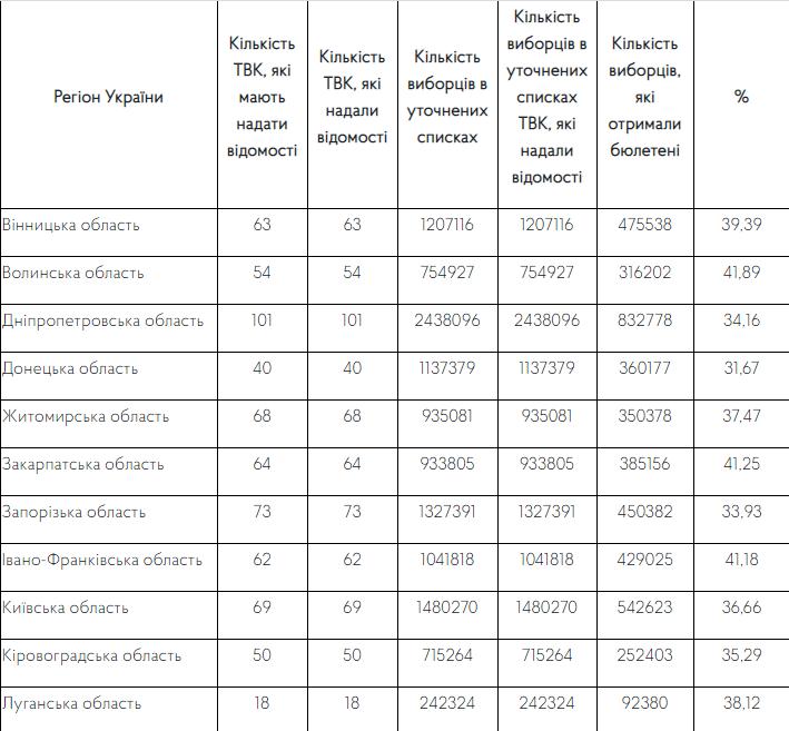 Явка виборців у Кам'янці-Подільському склала 32%, фото-1