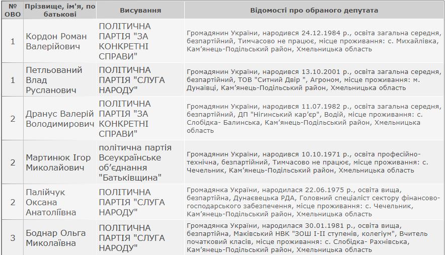 Результати виборів: Маківська сільська рада Кам'янець-Подільського району, фото-1