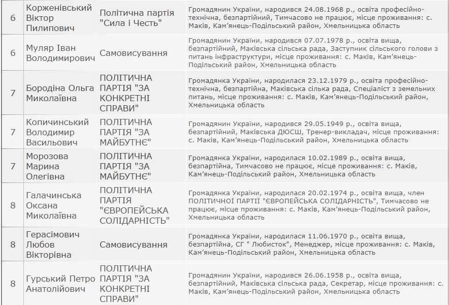 Результати виборів: Маківська сільська рада Кам'янець-Подільського району, фото-3