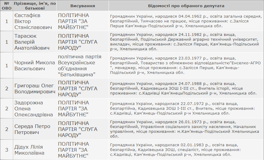 Результати виборів: Орининська сільська рада Кам'янець-Подільського району, фото-1