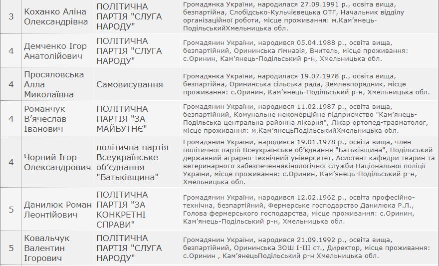 Результати виборів: Орининська сільська рада Кам'янець-Подільського району, фото-2