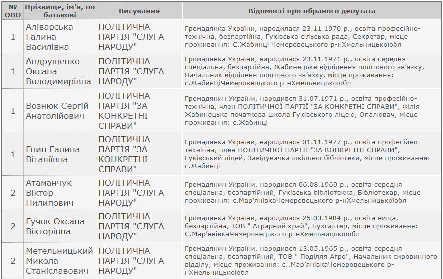 Результати виборів: Гуківська сільська рада Кам'янець-Подільського району, фото-1