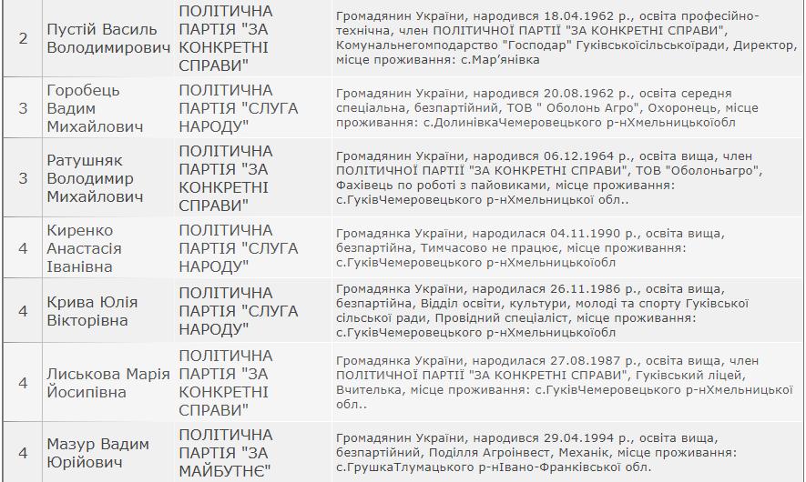 Результати виборів: Гуківська сільська рада Кам'янець-Подільського району, фото-3