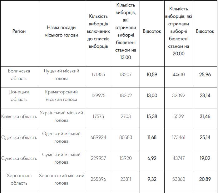 День виборів: явка виборців у Кам'янці-Подільському вища, ніж у першому турі, фото-1