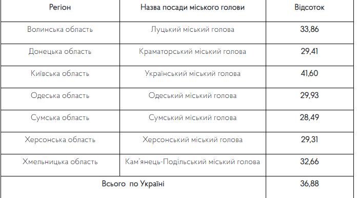 День виборів: явка виборців у Кам'янці-Подільському вища, ніж у першому турі, фото-3