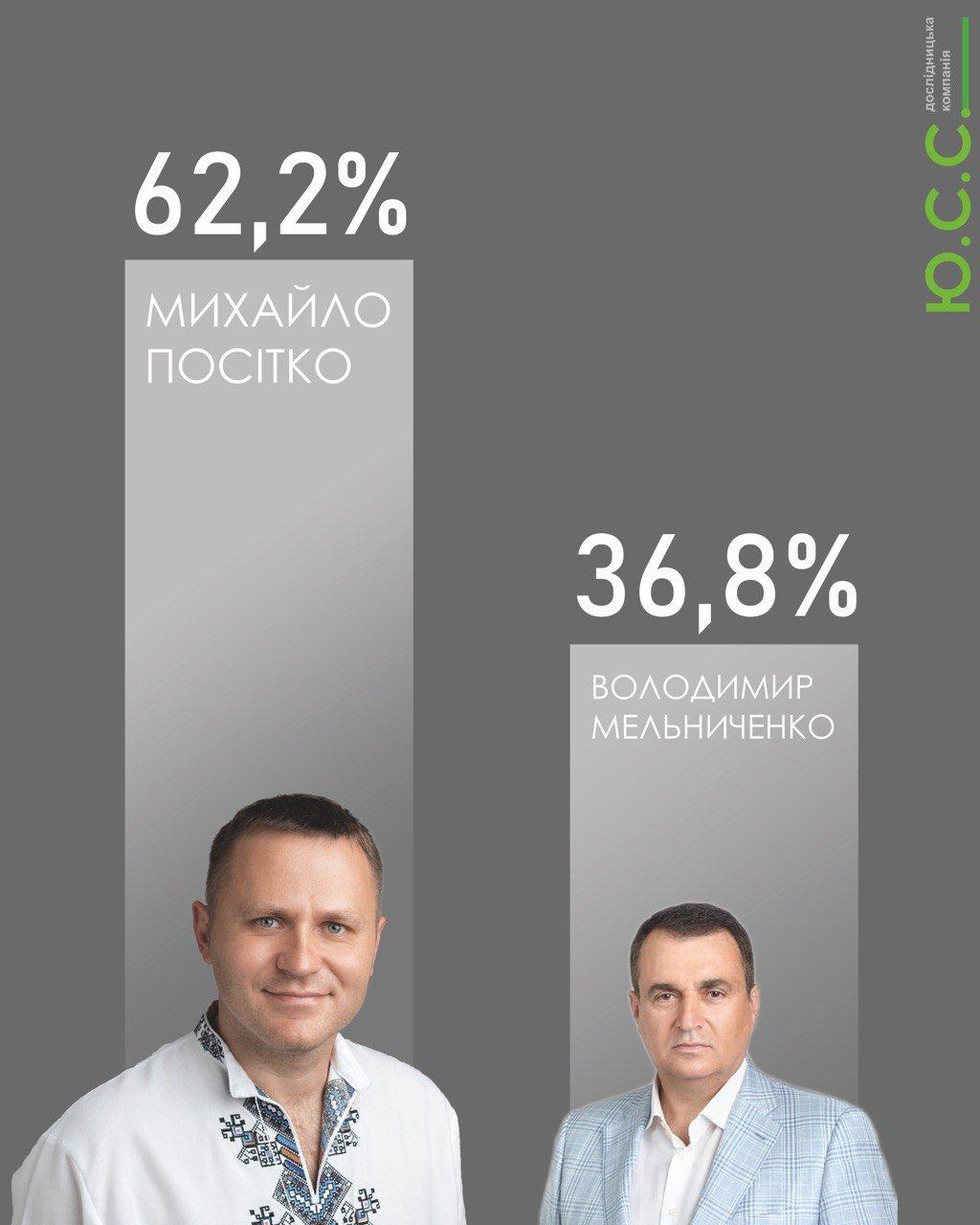 Результати екзит-полу другого туру виборів Кам'янець-Подільського міського голови, фото-2