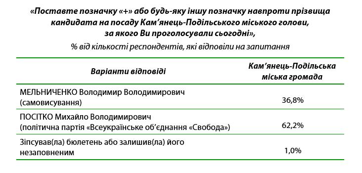 Результати екзит-полу другого туру виборів Кам'янець-Подільського міського голови, фото-1