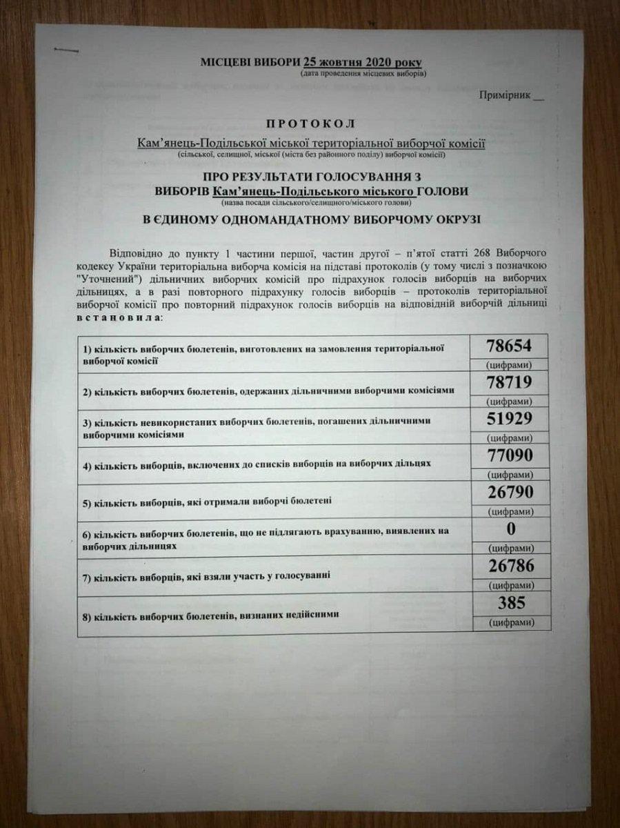 Ніч виборів: ТВК встановила результати голосування з виборів міського голови у Кам'янці-Подільському, фото-1