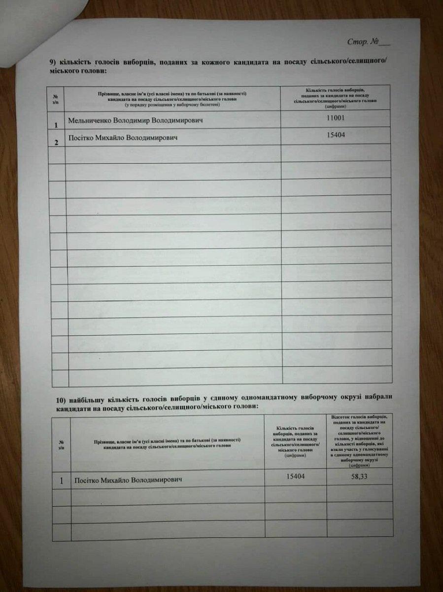 Ніч виборів: ТВК встановила результати голосування з виборів міського голови у Кам'янці-Подільському, фото-2
