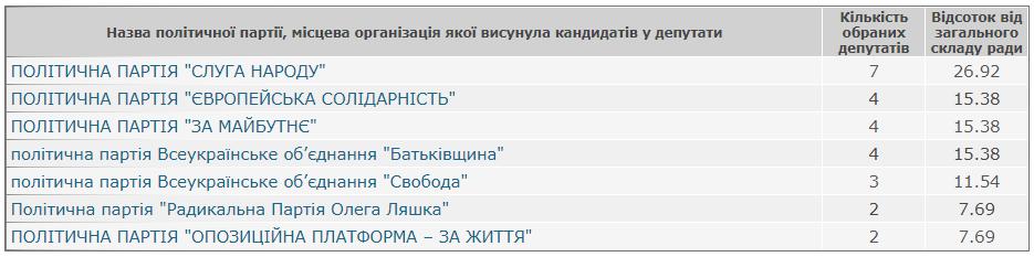 Результати виборів: Гуменецька сільська рада Кам'янець-Подільського району, фото-1