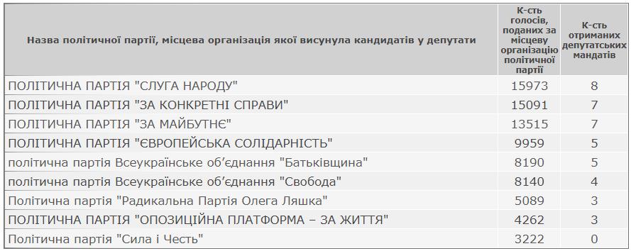 Офіційні результати виборів депутатів Кам'янець-Подільської районної ради, фото-1