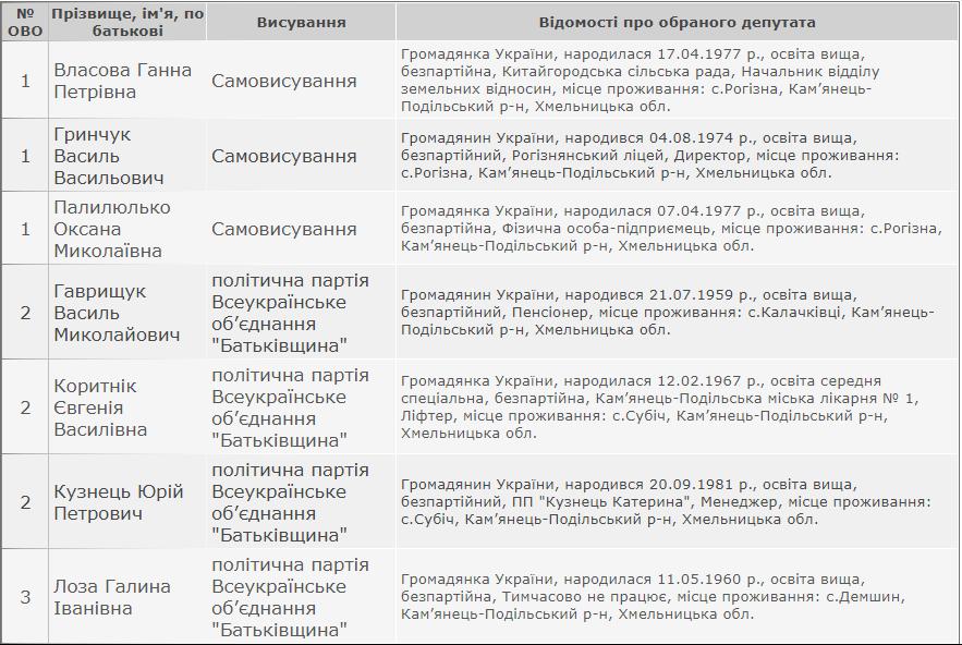 Результати виборів: Китайгородська сільська рада Кам'янець-Подільського району, фото-1