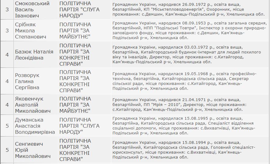 Результати виборів: Китайгородська сільська рада Кам'янець-Подільського району, фото-2