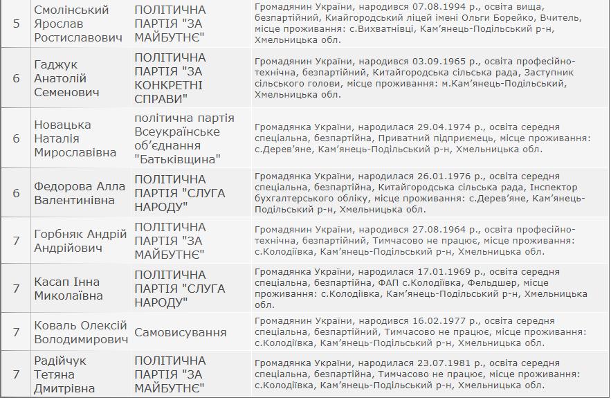 Результати виборів: Китайгородська сільська рада Кам'янець-Подільського району, фото-3