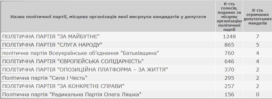 Результати виборів: Слобідсько-Кульчієвецька сільська рада Кам'янець-Подільського району, фото-1