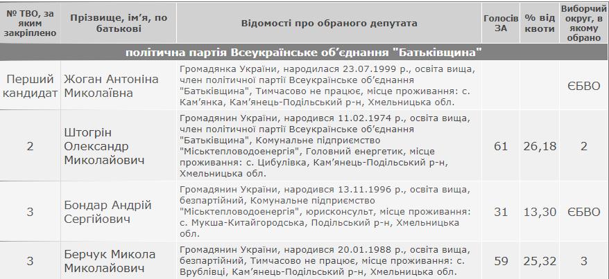 Результати виборів: Слобідсько-Кульчієвецька сільська рада Кам'янець-Подільського району, фото-6