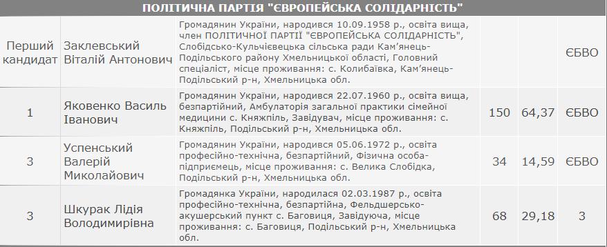 Результати виборів: Слобідсько-Кульчієвецька сільська рада Кам'янець-Подільського району, фото-2