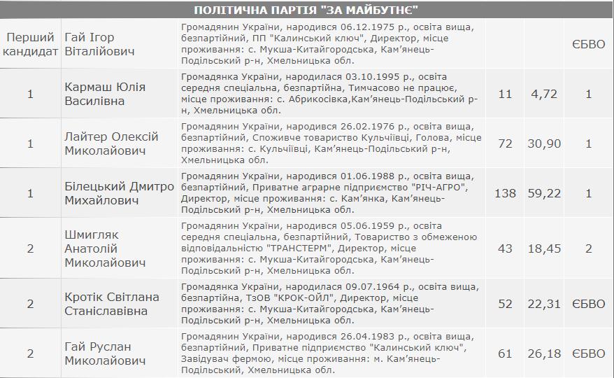 Результати виборів: Слобідсько-Кульчієвецька сільська рада Кам'янець-Подільського району, фото-4