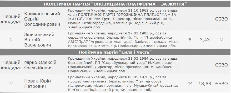Результати виборів: Слобідсько-Кульчієвецька сільська рада Кам'янець-Подільського району, фото-5