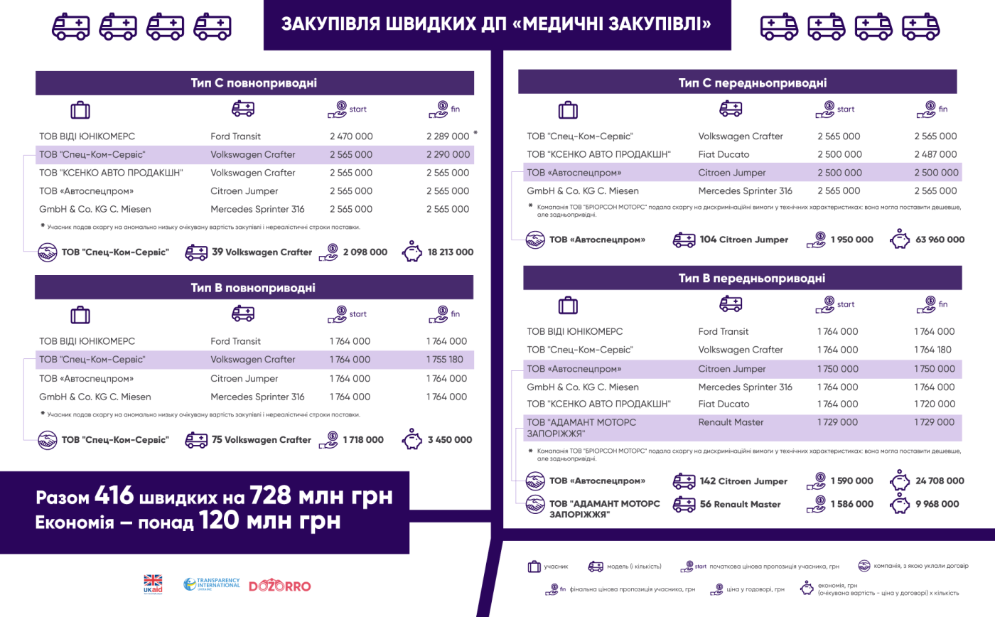 """У Хмельницькій області закупили найбільше """"швидких"""" серед регіонів у 2020 році, фото-1"""