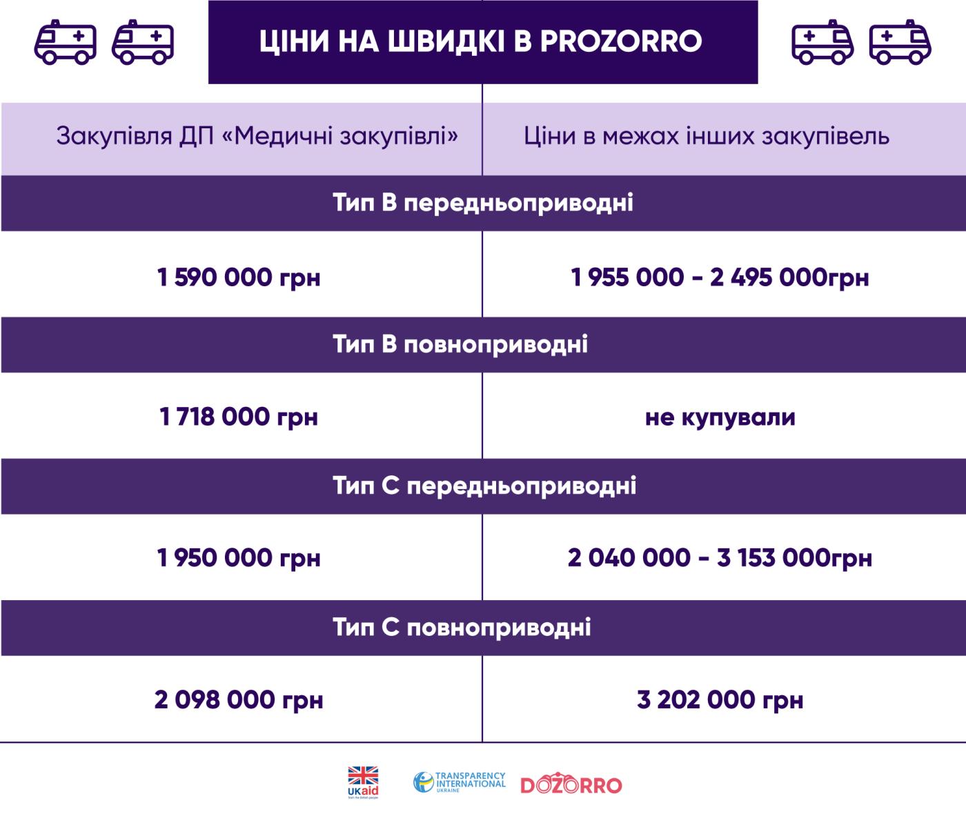"""У Хмельницькій області закупили найбільше """"швидких"""" серед регіонів у 2020 році, фото-3"""