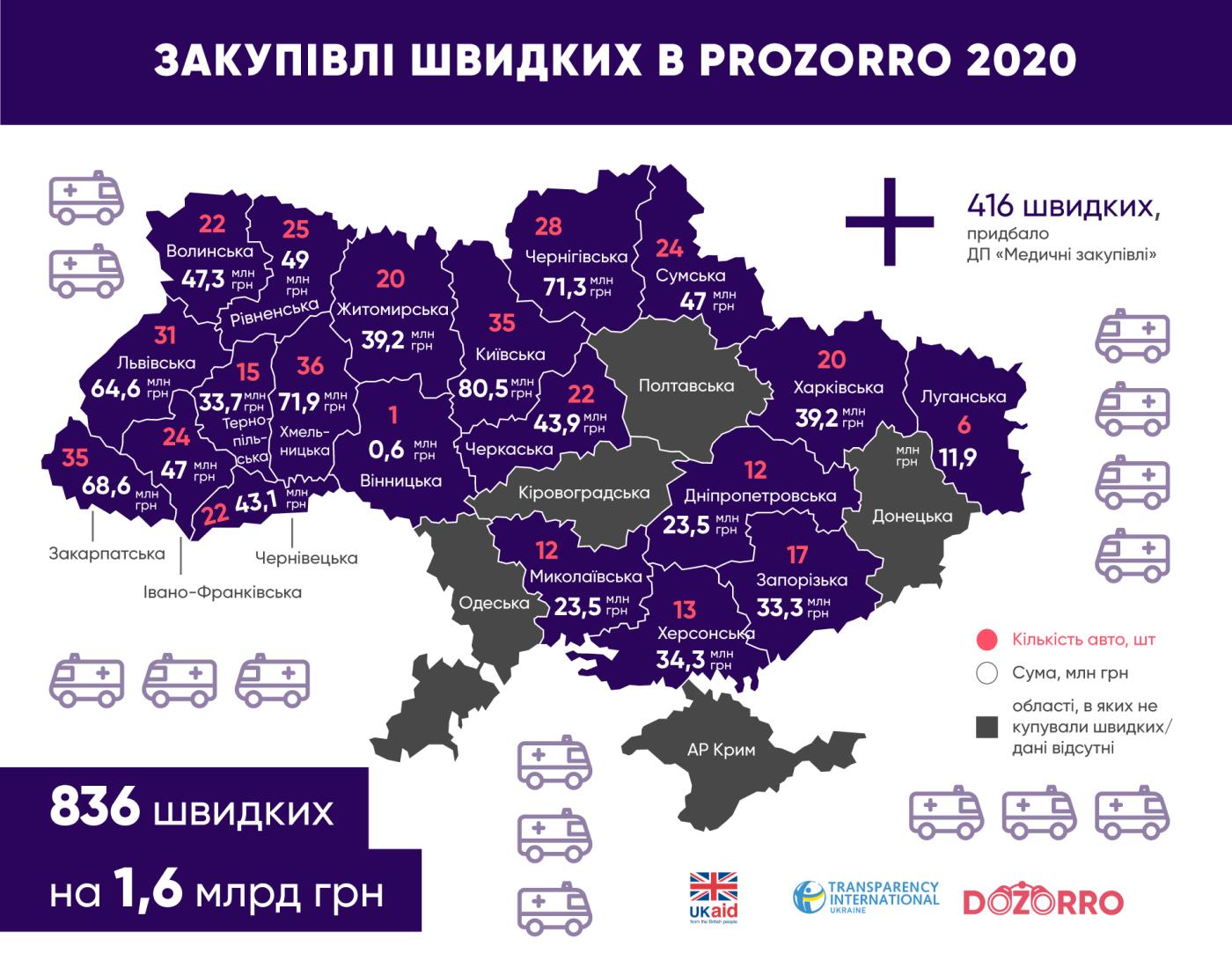 """У Хмельницькій області закупили найбільше """"швидких"""" серед регіонів у 2020 році, фото-2"""