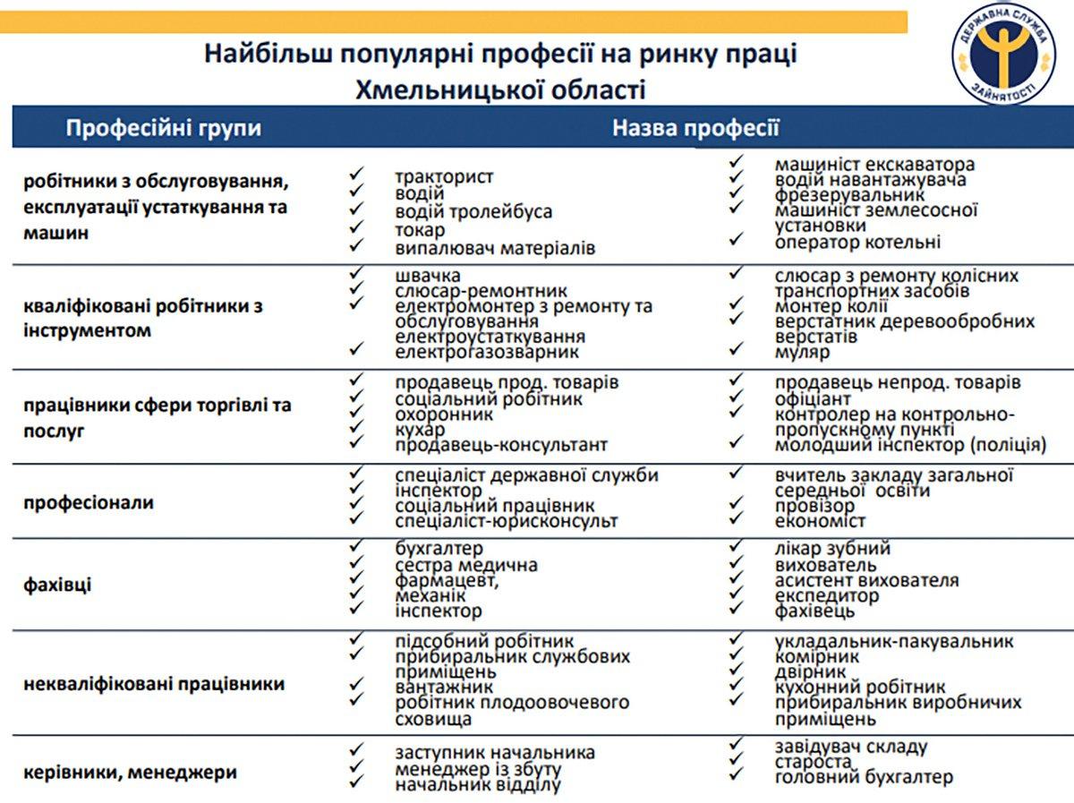 """Працевлаштування слухачів проєкту """"Норвегія - Україна"""" професійна адаптація. Інтеграція в державну систему"""", фото-1"""